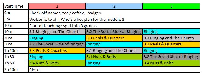 BRP - Module 3