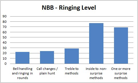 NBB Ringing Level