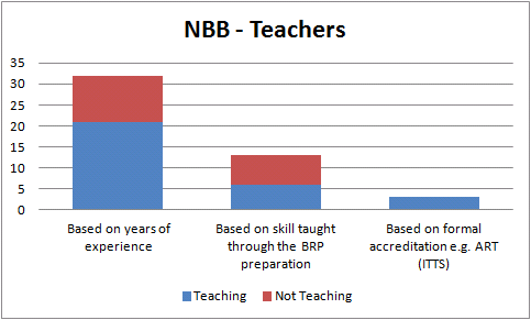 NBB - Teachers